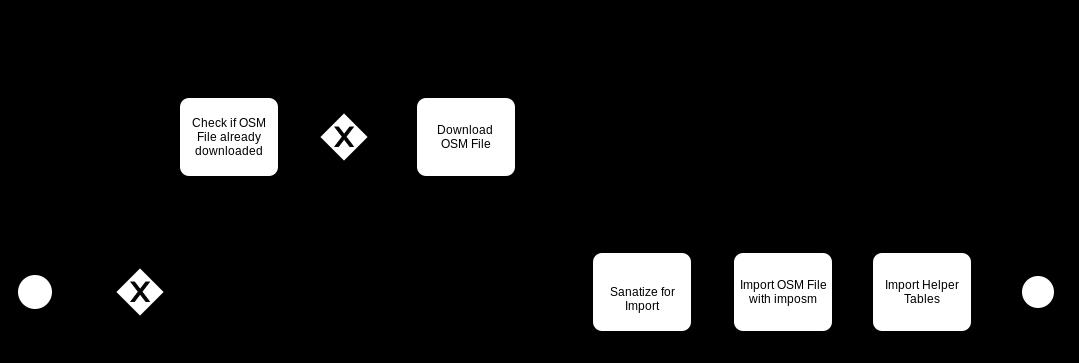 Import OSM — OSMNames 2 0 documentation